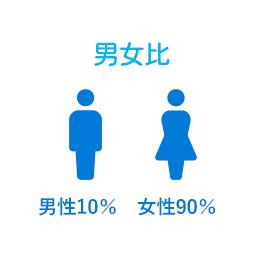 男女比 男性10% 女性90%